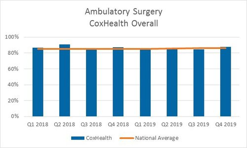 A bar graph showing 2018 and 2019 patient satisfaction scores for cox overall ambulatory surgery services broken down by quarter.