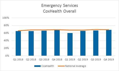 A bar graph showing quarterly scores for emergency services for CoxHealth overall for 2018 and 2019