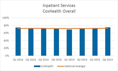 A bar graph showing quarterly scores for inpatient services for CoxHealth overall for 2018 and 2019
