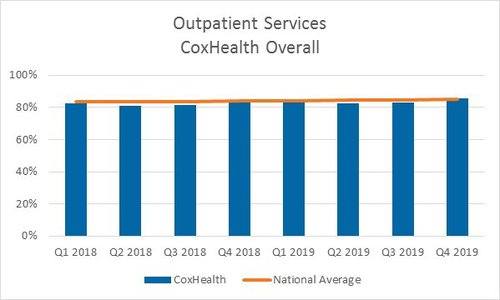 A bar graph showing 2018 and 2019 quarterly scores for outpatient services for CoxHealth