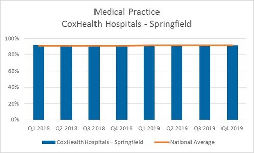 A bar graph showing quarterly scores for CoxHealth Springfield medical practices for 2018 and 2019
